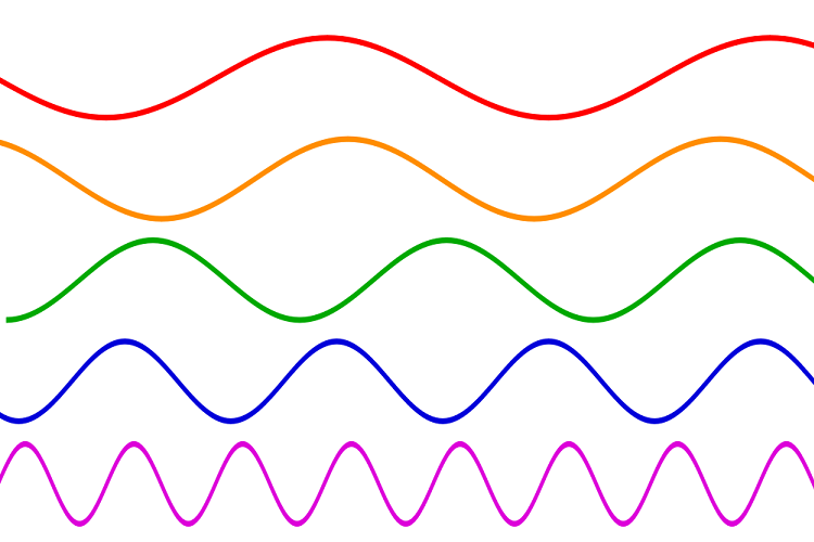 نگاهی کامل به امواج الکترومغناطیسی و ماهیت و کارکرد آنها